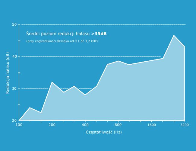 Wykres pokazujący zależność stopnia redukcji halasu przez folię pcv w zależności od częstotliwości dźwięku